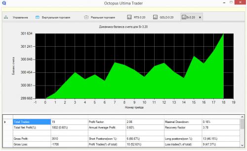 Статистика торговли: динамика счета, показатели торговли (профит фактор, просадки и пр.)